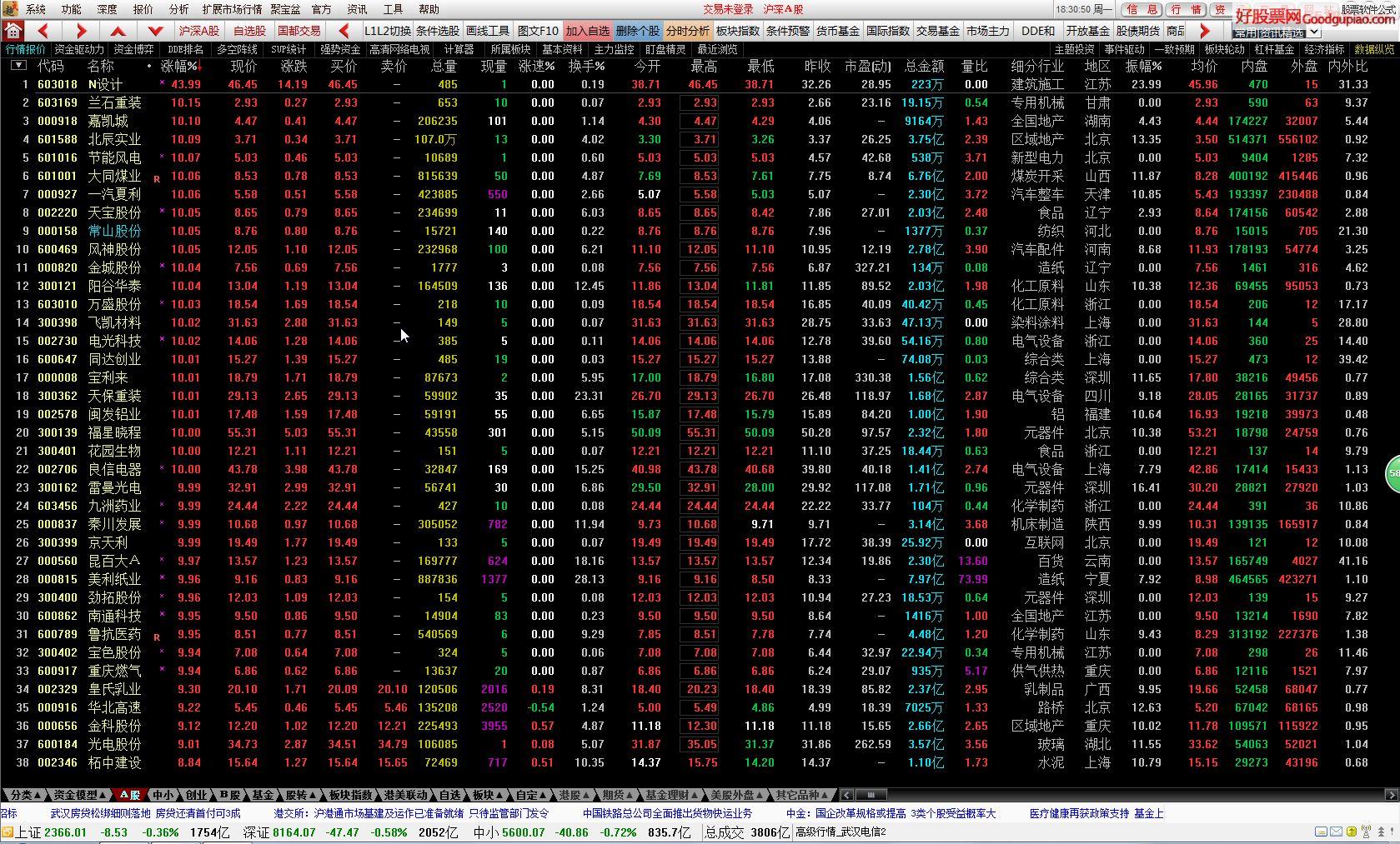 gupiao.com)提醒您:股市有风险 4.其它主程序软件上高级行情仍然